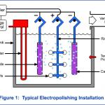 Electropolishing Installation