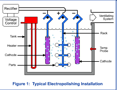 Electropolishing Installation