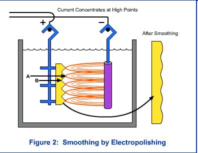 Smoothing by Electropolishing